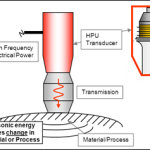 Introduction to High Power Ultrasonic Processes