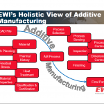 Challenges facing additive manufacturing of medical devices