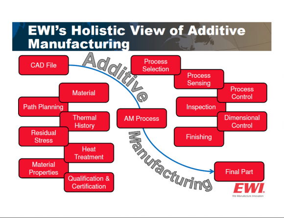 EWI's Holistic View of Additive Manufacturing