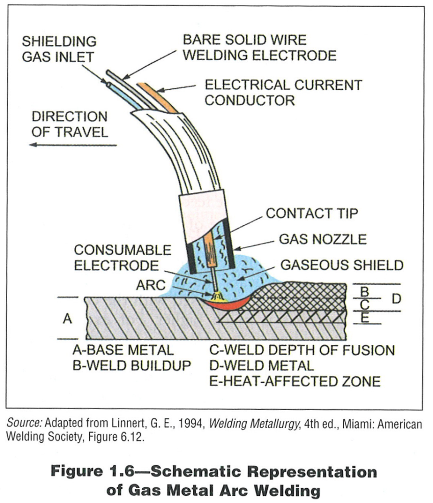 Welding Process In Water Service Provider 80