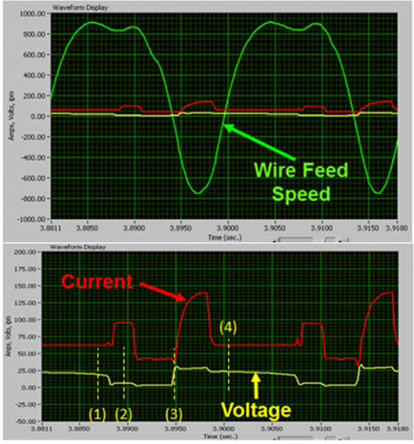 Figure 3 WFS, current, and voltage verses time for a weld made with the Fronius CMT system
