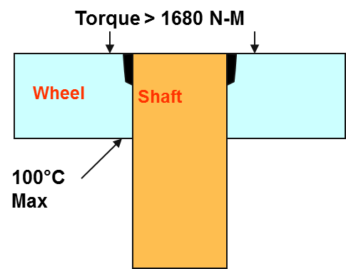 Figure 5a Illustration of the wheel to shaft joint