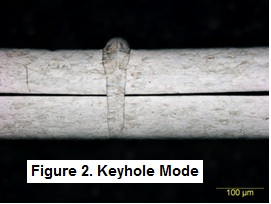 how to use the keyhole method