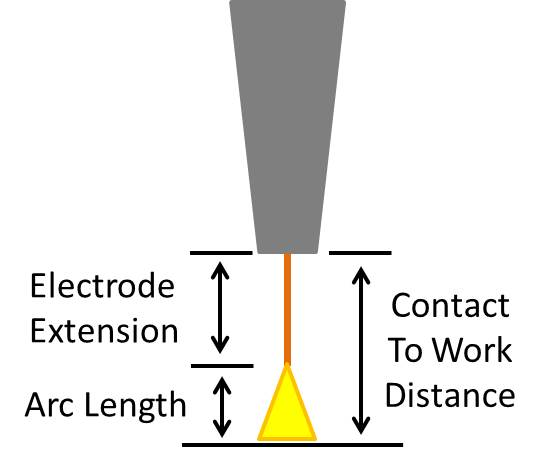 gas metal arc welding basics travel speed and contact to gmaw welding machine diagram