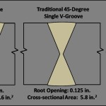 The Art of Narrow-groove Welding