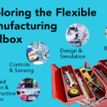 Exploring the Flexible Manufacturing Toolbox