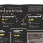 The State of Heavy Manufacturing Industries: An Overview