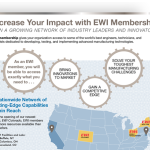 EWI Membership Enhances the Power of Your Engineering Team