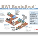 How EWI SonicSeal™ Benefits the Entire Packaging Value Chain