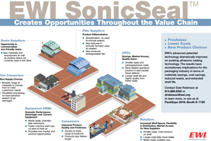 ewi-sonicseal-creates-opportunities-throughout-the-value-chain