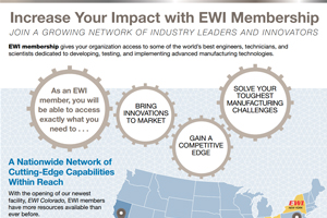 increase-your-impact-with-ewi-membership