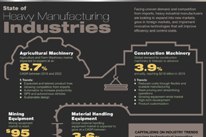 state-of-heavy-manufacturing
