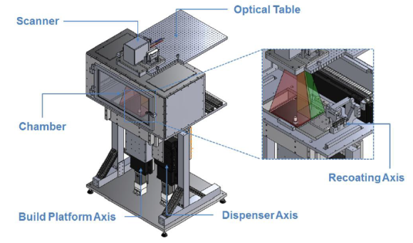 Schematic of the EWI L-PBF Test Bed