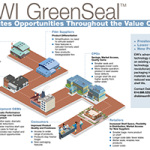 EWI GreenSeal™ Creates Opportunities Throughout the Value Chain
