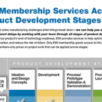 EWI Membership Services Across Product Development Stages