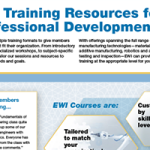 EWI Training Resources for Professional Development