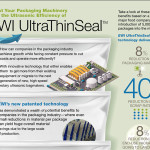 Boost Your Packaging Machinery with the Ultrasonic Efficiency of EWI UltraThinSeal™